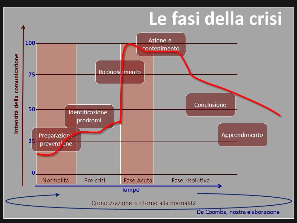 Le fasi della crisi Normalità Pre-crisi Fase Acuta Fase risolutiva Intensità della comunicazione Tempo 100 75 50 25 0 Cronicizzazione o ritorno alla n