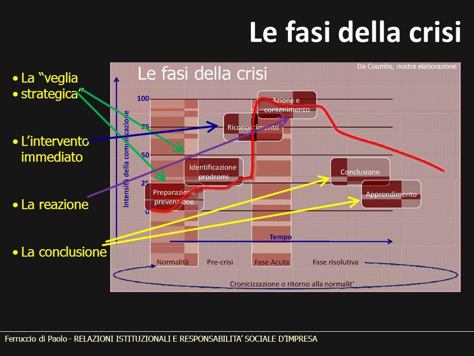 Le fasi della crisi La veglia strategica L'intervento immediato La reazione La conclusione Ferruccio di Paolo - RELAZIONI ISTITUZIONALI E RESPONSABILITA' SOCIALE D'IMPRESA