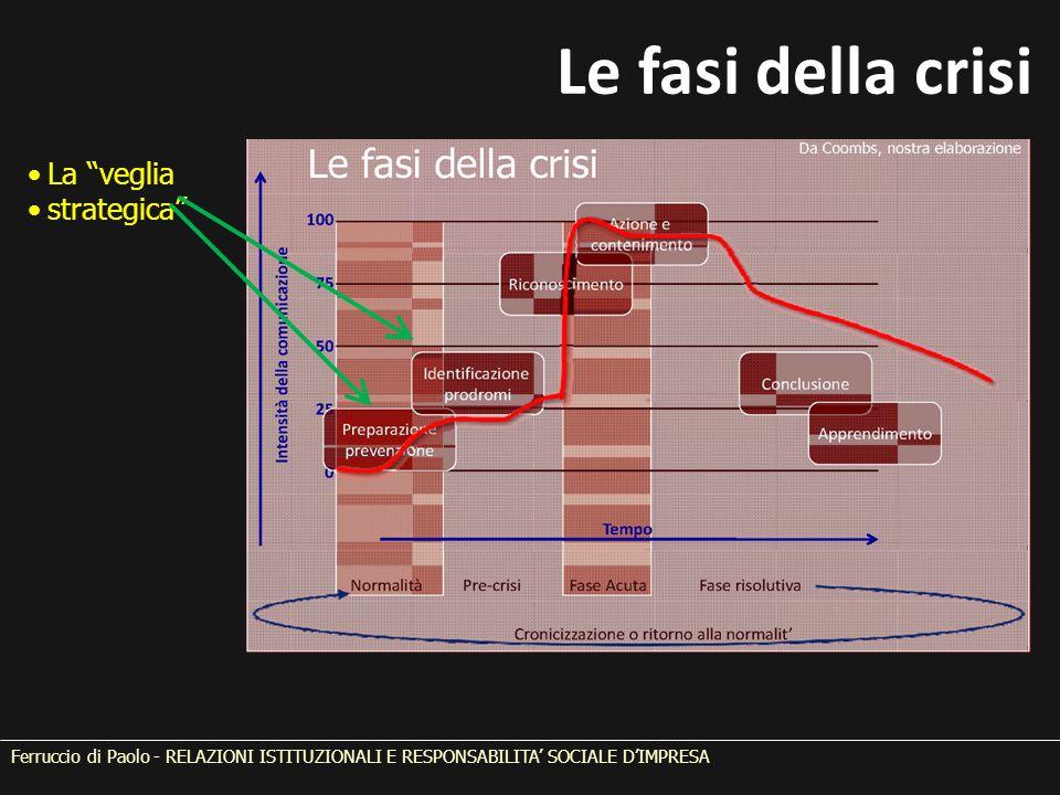 Le fasi della crisi La veglia strategica Ferruccio di Paolo - RELAZIONI ISTITUZIONALI E RESPONSABILITA' SOCIALE D'IMPRESA