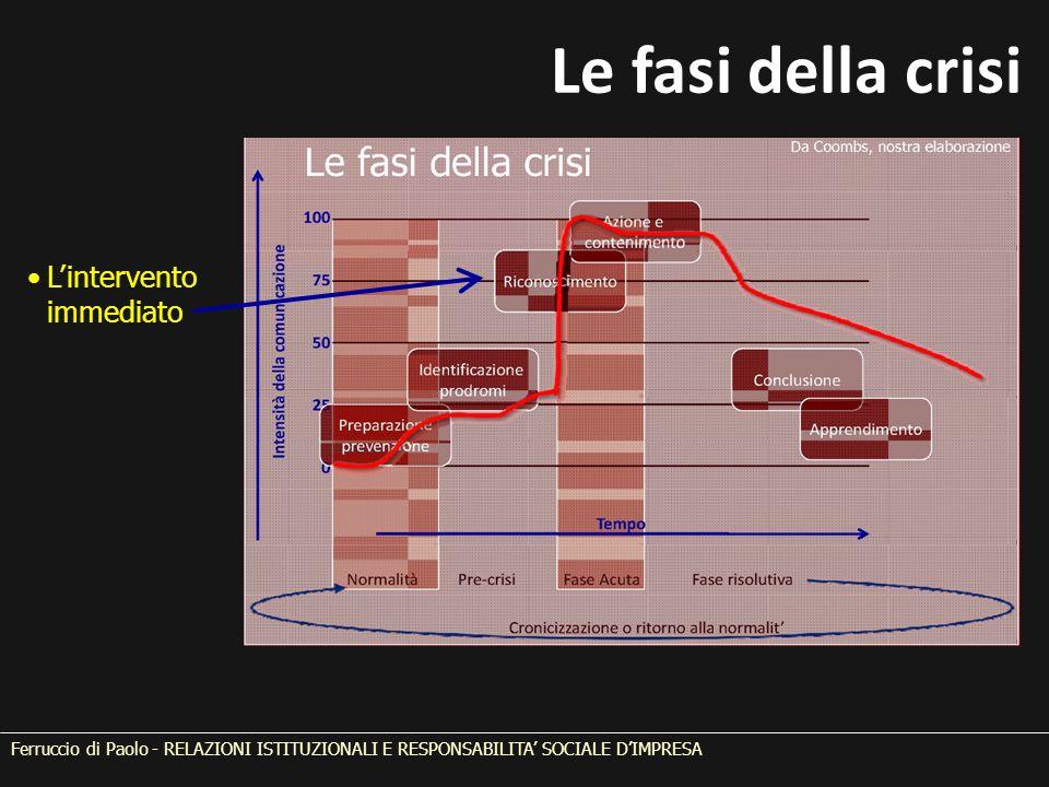 Le fasi della crisi L'intervento immediato Ferruccio di Paolo - RELAZIONI ISTITUZIONALI E RESPONSABILITA' SOCIALE D'IMPRESA