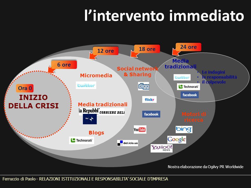 Ferruccio di Paolo - RELAZIONI ISTITUZIONALI E RESPONSABILITA' SOCIALE D'IMPRESA Social network & Sharing INIZIO DELLA CRISI Media tradizionali Ora 0