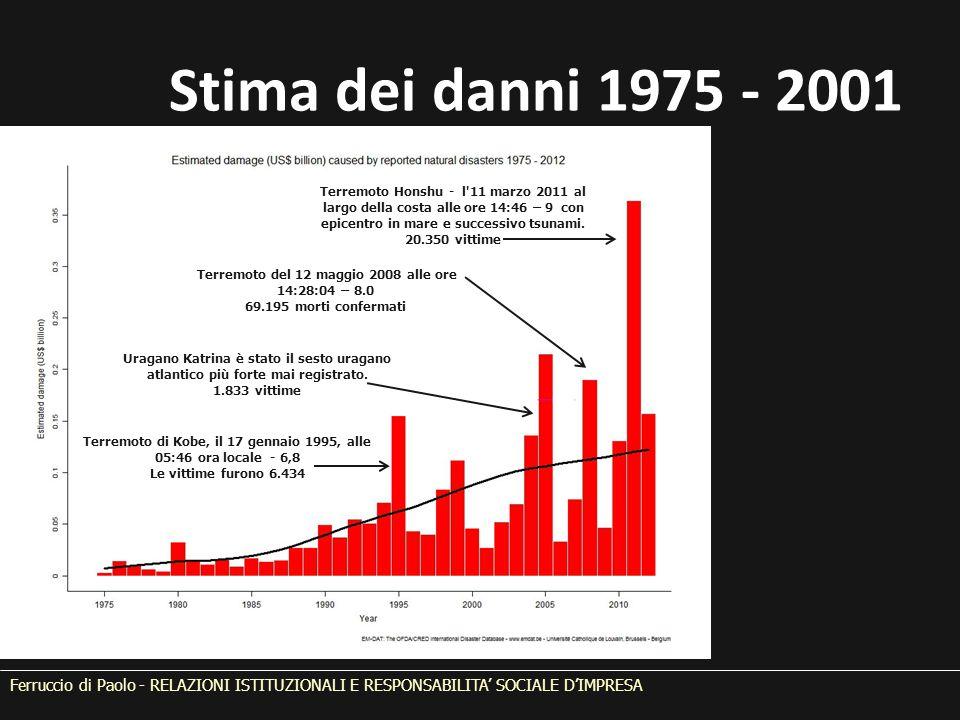 Ferruccio di Paolo - RELAZIONI ISTITUZIONALI E RESPONSABILITA' SOCIALE D'IMPRESA Stima dei danni 1975 - 2001 Terremoto di Kobe, il 17 gennaio 1995, al