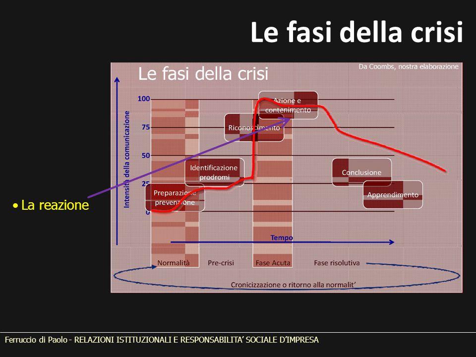 Le fasi della crisi La reazione Ferruccio di Paolo - RELAZIONI ISTITUZIONALI E RESPONSABILITA' SOCIALE D'IMPRESA