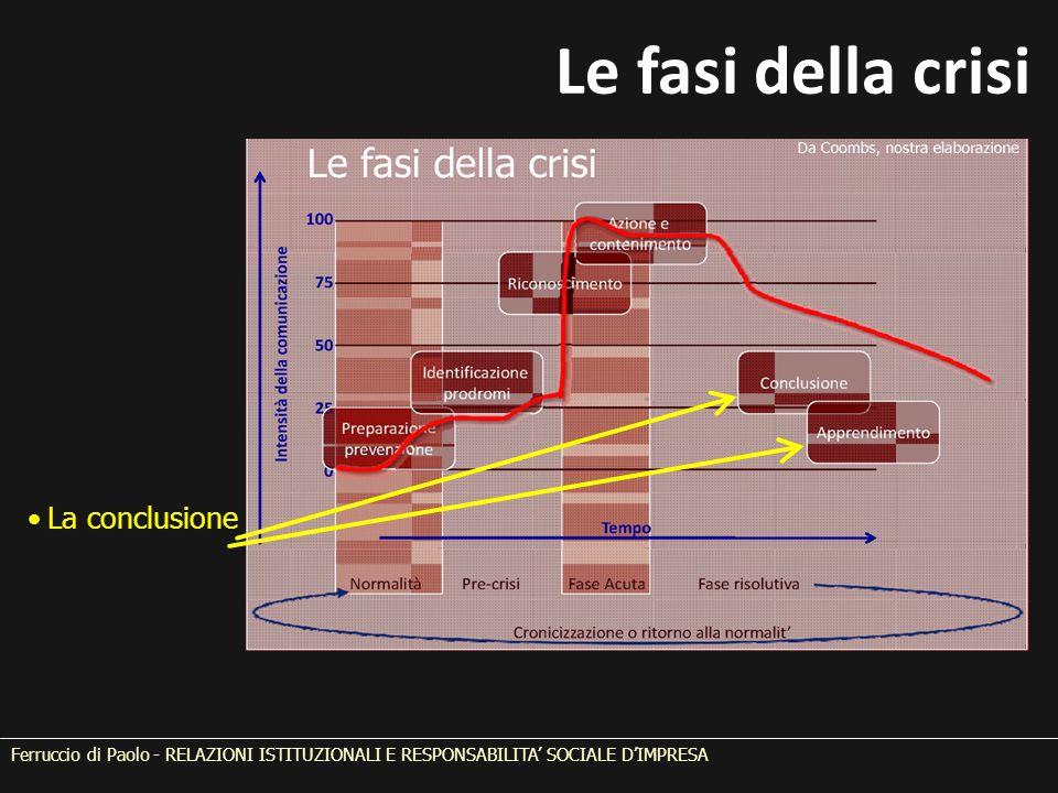 Le fasi della crisi La conclusione Ferruccio di Paolo - RELAZIONI ISTITUZIONALI E RESPONSABILITA' SOCIALE D'IMPRESA