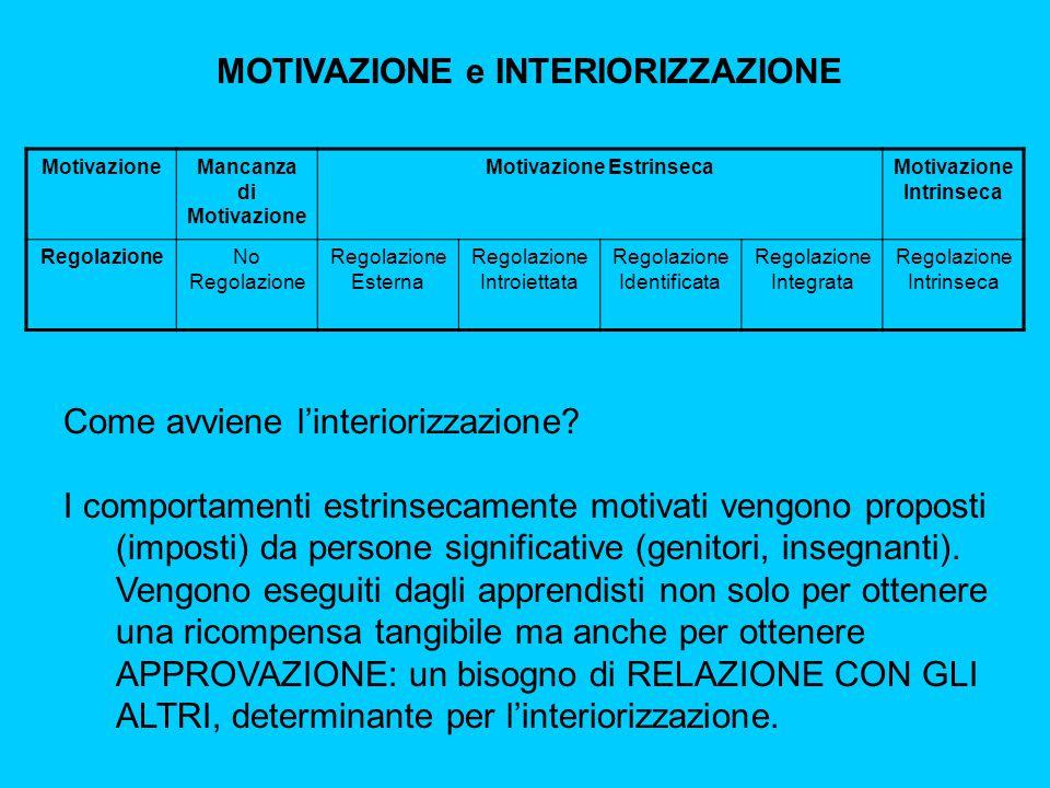 MOTIVAZIONE e INTERIORIZZAZIONE MotivazioneMancanza di Motivazione Motivazione EstrinsecaMotivazione Intrinseca RegolazioneNo Regolazione Regolazione Esterna Regolazione Introiettata Regolazione Identificata Regolazione Integrata Regolazione Intrinseca Come avviene l'interiorizzazione.