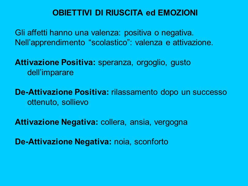 OBIETTIVI DI RIUSCITA ed EMOZIONI Gli affetti hanno una valenza: positiva o negativa.