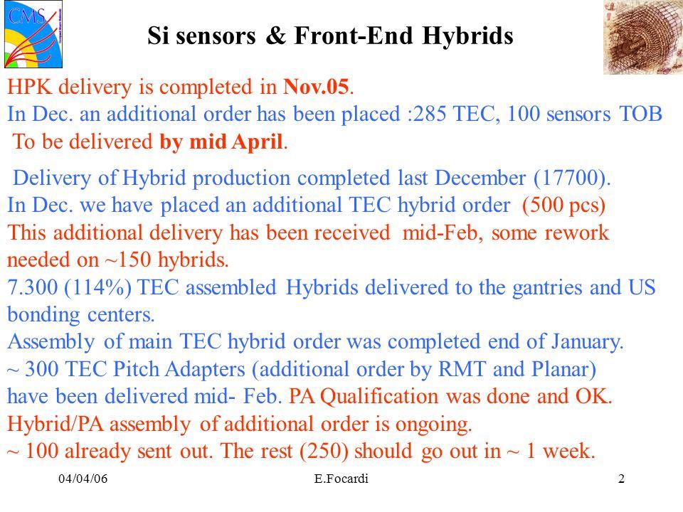 04/04/06E.Focardi33 Noise run results: TIB+ L2 UP TIB+ L2 UP strip noise distribution –after CM subtr.