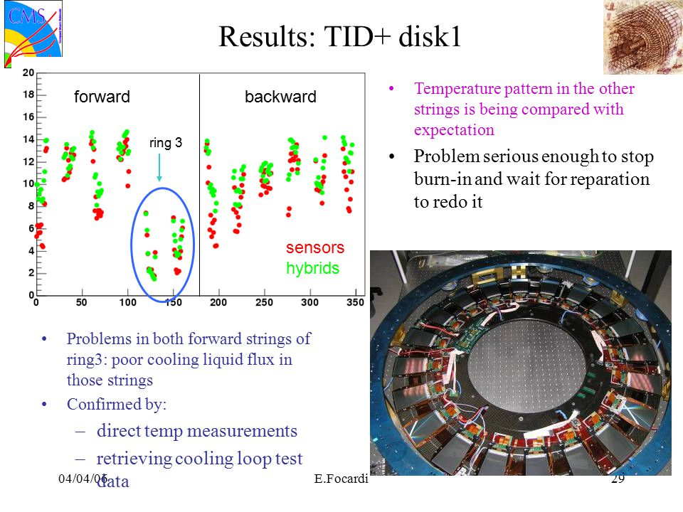 04/04/06E.Focardi29 Results: TID+ disk1 Problems in both forward strings of ring3: poor cooling liquid flux in those strings Confirmed by: –direct temp measurements –retrieving cooling loop test data ring 3 sensors hybrids Temperature pattern in the other strings is being compared with expectation Problem serious enough to stop burn-in and wait for reparation to redo it backwardforward