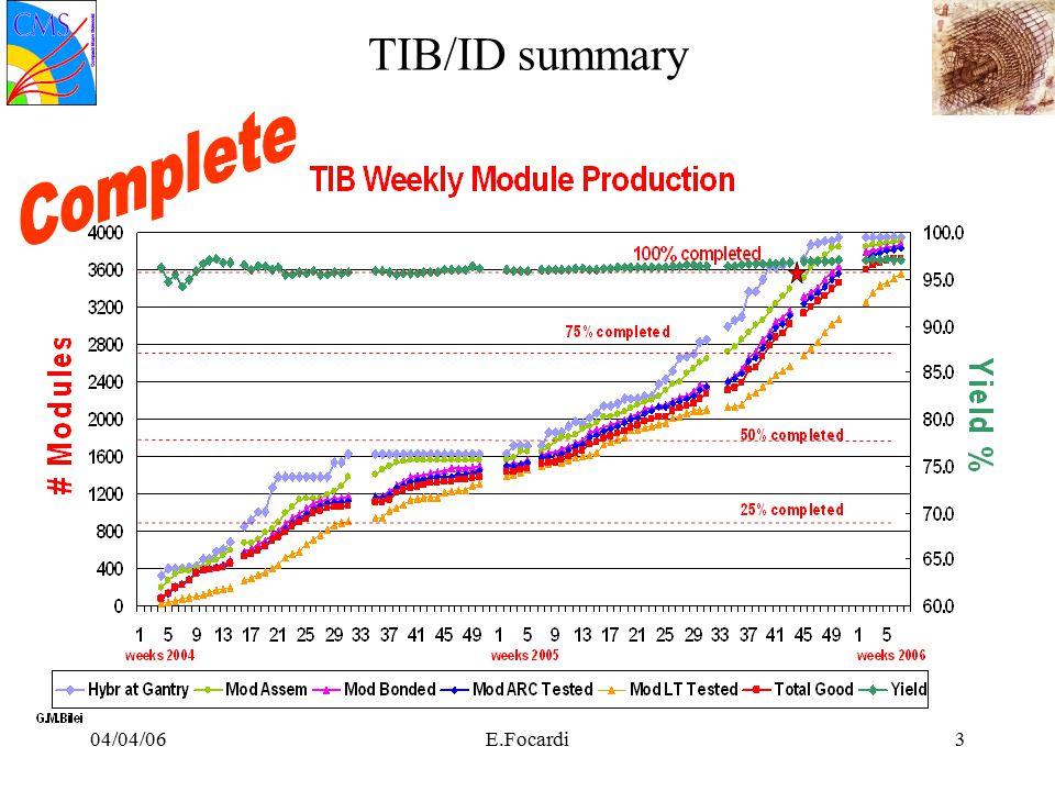 04/04/06E.Focardi14 TIB forward: Layer 2 +1 Alta densita' di fibre ottiche L2 up gia' qualificata nel burn-in noise e cooling tests molto buoni L2 –Distanza ridotta tra stringhe sovrapposte –Alta densita' delle fibre ottiche –Curvatura stretta dei tubicini L1