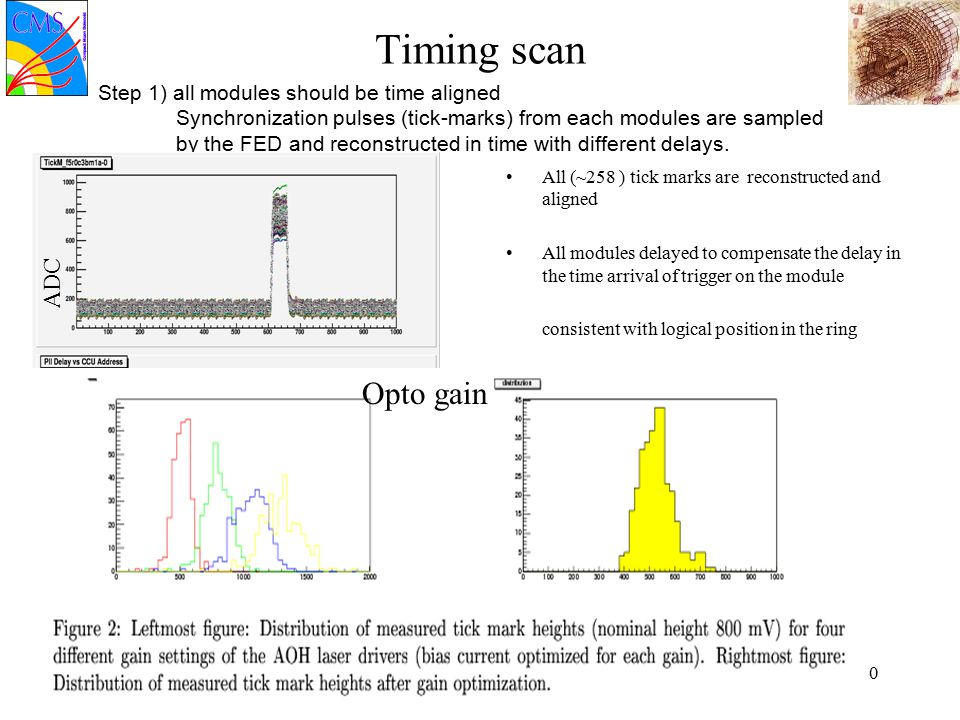 04/04/06E.Focardi30 Timing scan Step 1) all modules should be time aligned Synchronization pulses (tick-marks) from each modules are sampled by the FED and reconstructed in time with different delays.