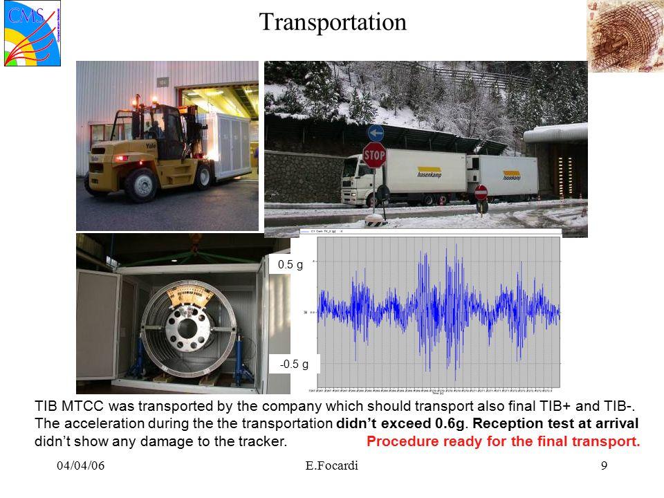 04/04/06E.Focardi20 Setup Hardware –Power supply: SY1527 3 crates 22 CAEN PSM –18 4601H –4 4601F 2 channels 48 Volt CAEN + custom GUI + monitoring –Cables 44 LIC 8 CAB60 cables –Chiller Up to 7.5 bar freon TK TSC TK TFB TTCvx FED VME v2 TTCv x FECVME TK front end detectors Data FED VME v2 DAQ –1 FEC-VME (8 channels, 4 in use) –8 FED9U