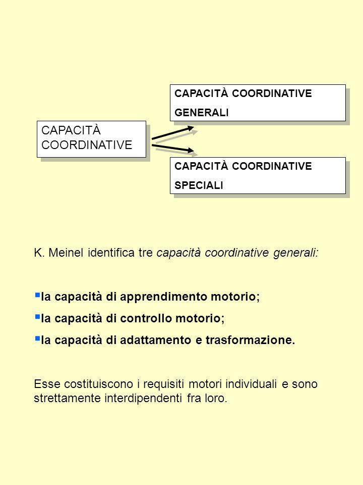 LA CAPACITÀ DI RITMO Consiste nella… …capacità di organizzare nel tempo e nello spazio i movimenti , indicando con precisione la durata, la velocità, l'intensità e le pause .