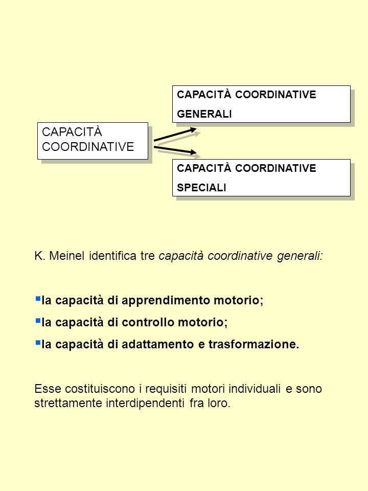 Capacità motorie Cap.Coordinative Cap. Condizionali Cap.