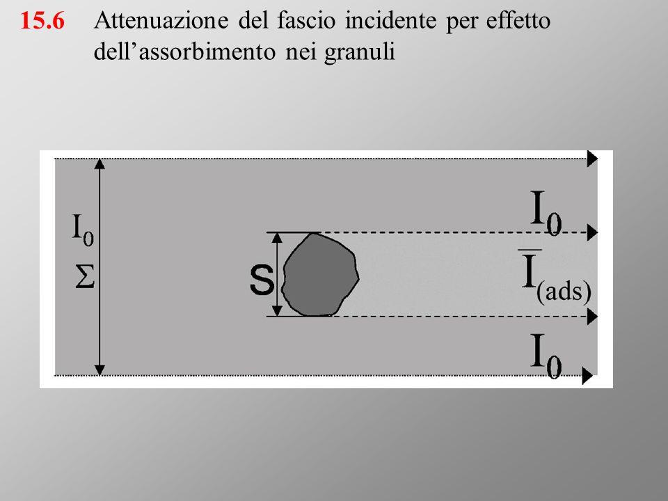 Rappresentazione degli strati di spessore medio 1/λ 16.6