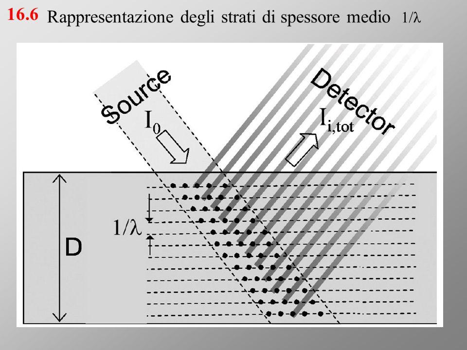 Schema di apparato sperimentale per la misura della fluorescenza X in funzione dello spessore (non in scala) 17.6.