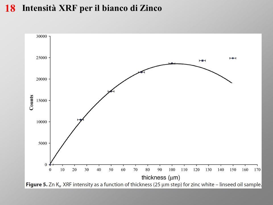 Intensità XRF per il bianco di Zinco 19 Capitolo 4
