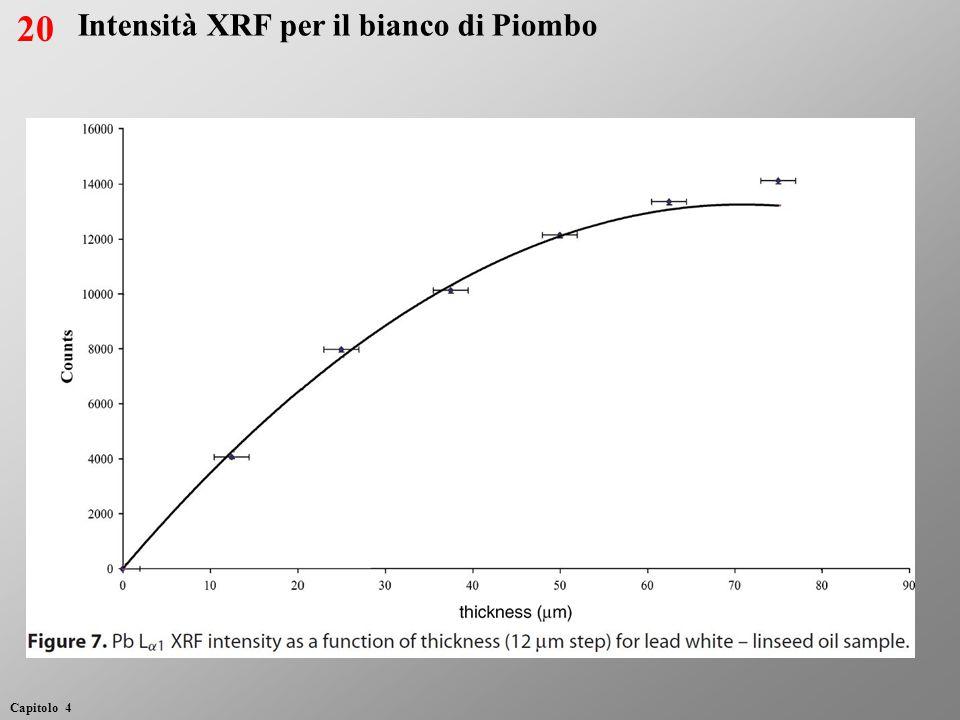 21 Intensità XRF per il bianco di Piombo (legante acrilico)