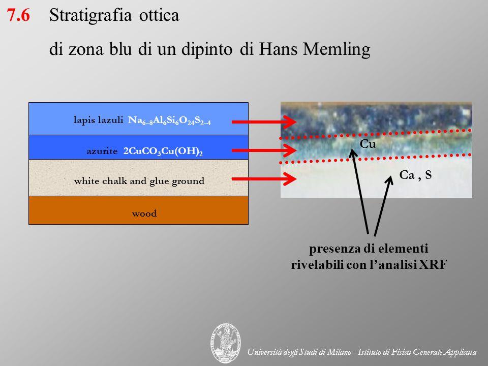 red lake reflectance (%) FORS red lake, vermillion white lead, white chalk keV counts Hg Pb XRF 8.6Doppia indagine (XRF e spettrofotometria) sulla Crocifissione di Hans Memling