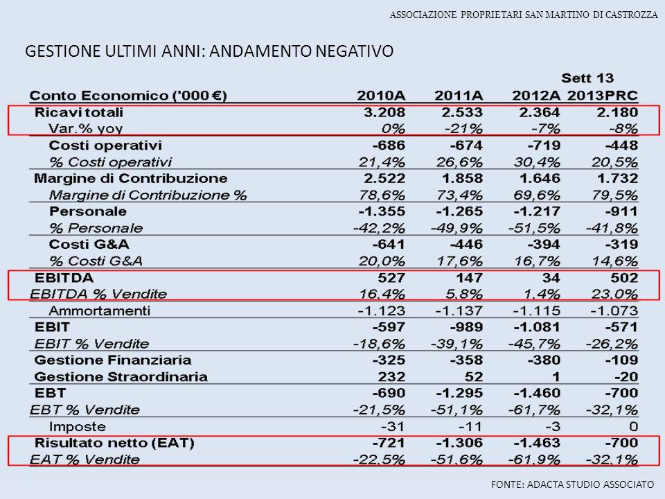 GESTIONE ULTIMI ANNI: ANDAMENTO NEGATIVO FONTE: ADACTA STUDIO ASSOCIATO ASSOCIAZIONE PROPRIETARI SAN MARTINO DI CASTROZZA