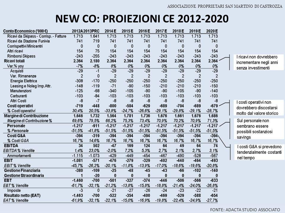 NEW CO: PROIEZIONI CE 2012-2020 FONTE: ADACTA STUDIO ASSOCIATO ASSOCIAZIONE PROPRIETARI SAN MARTINO DI CASTROZZA
