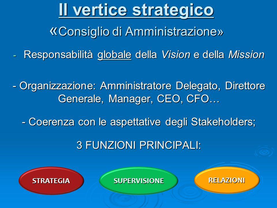Il vertice strategico « Consiglio di Amministrazione» - Responsabilità globale della Vision e della Mission - Organizzazione: Amministratore Delegato,