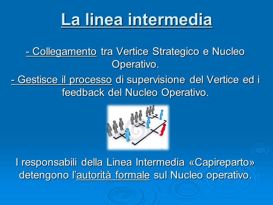La linea intermedia - Collegamento tra Vertice Strategico e Nucleo Operativo. - Gestisce il processo di supervisione del Vertice ed i feedback del Nuc
