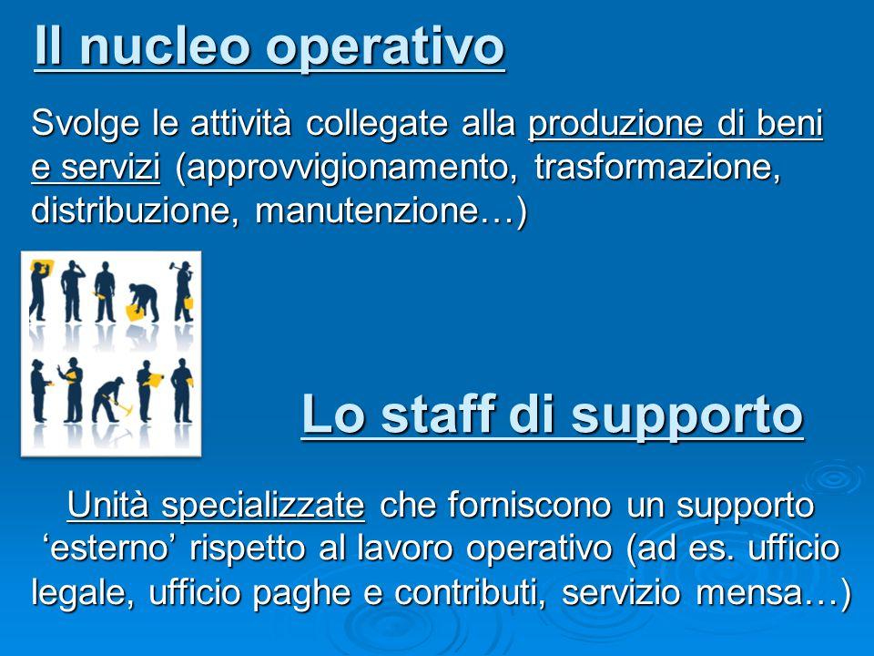 Il nucleo operativo Svolge le attività collegate alla produzione di beni e servizi (approvvigionamento, trasformazione, distribuzione, manutenzione…)