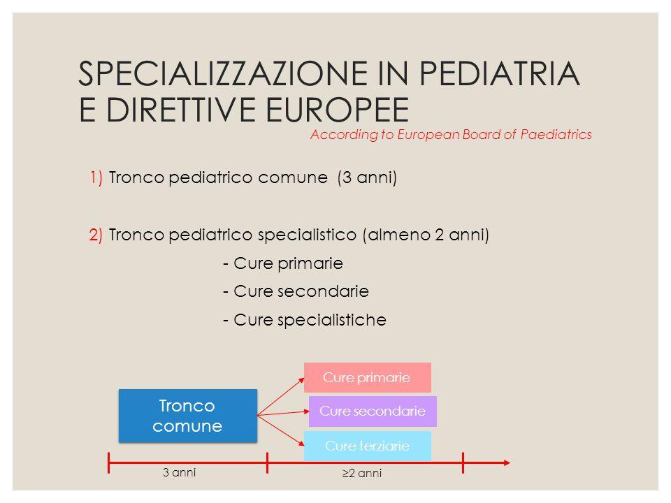 SPECIALIZZAZIONE IN PEDIATRIA E DIRETTIVE EUROPEE 1) Tronco pediatrico comune (3 anni) 2) Tronco pediatrico specialistico (almeno 2 anni) - Cure prima