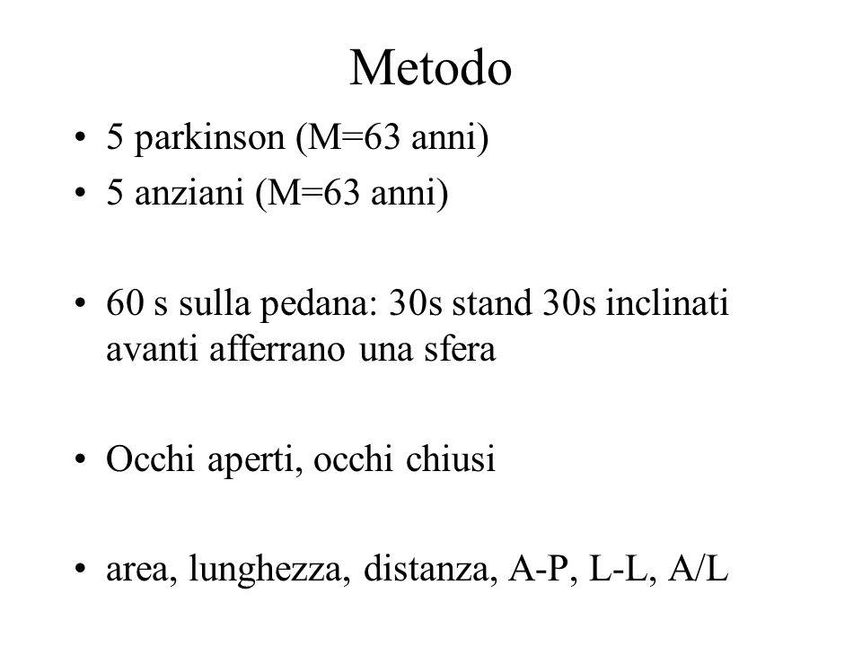 Metodo 5 parkinson (M=63 anni) 5 anziani (M=63 anni) 60 s sulla pedana: 30s stand 30s inclinati avanti afferrano una sfera Occhi aperti, occhi chiusi area, lunghezza, distanza, A-P, L-L, A/L