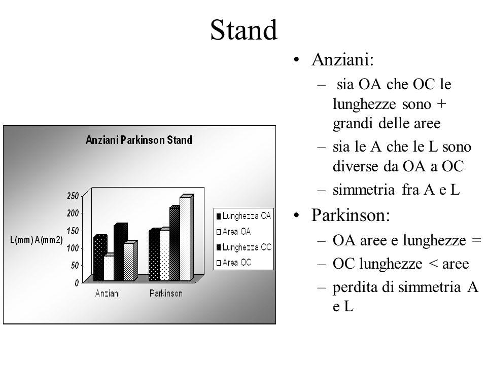 Stand Anziani: – sia OA che OC le lunghezze sono + grandi delle aree –sia le A che le L sono diverse da OA a OC –simmetria fra A e L Parkinson: –OA aree e lunghezze = –OC lunghezze < aree –perdita di simmetria A e L