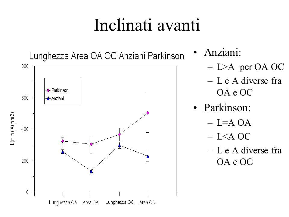 Inclinati avanti Anziani: –L>A per OA OC –L e A diverse fra OA e OC Parkinson: –L=A OA –L<A OC –L e A diverse fra OA e OC