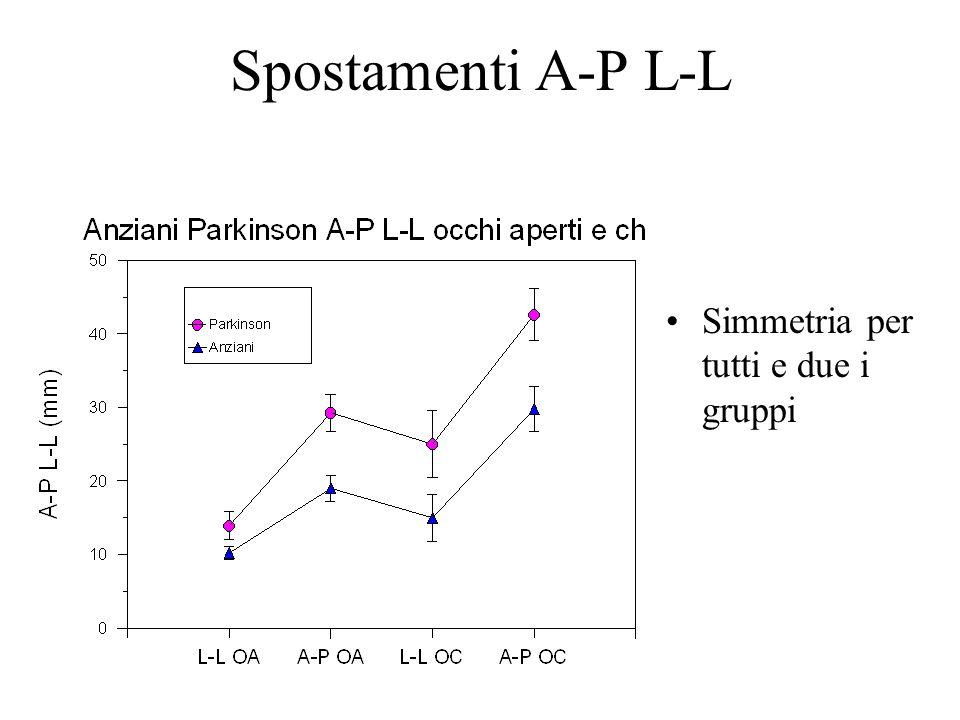 Spostamenti A-P L-L Simmetria per tutti e due i gruppi