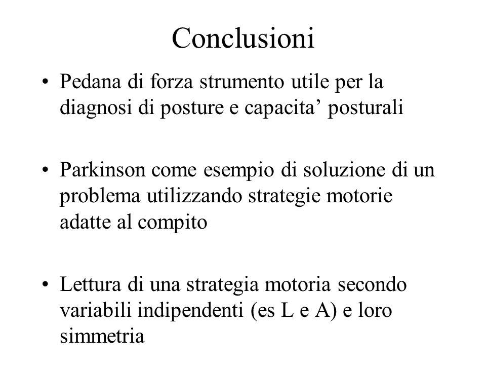 Conclusioni Pedana di forza strumento utile per la diagnosi di posture e capacita' posturali Parkinson come esempio di soluzione di un problema utilizzando strategie motorie adatte al compito Lettura di una strategia motoria secondo variabili indipendenti (es L e A) e loro simmetria