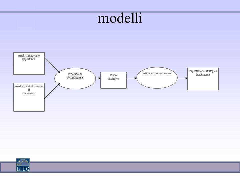 modelli Processo di formulazione Analisi minacce e opportunità Analisi punti di forza e di debolezza Piano strategico Attività di realizzazione Impost