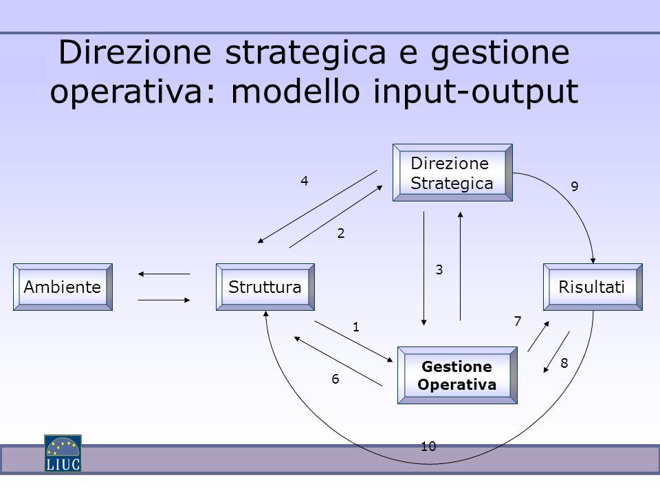 Direzione strategica e gestione operativa: modello input-output Direzione Strategica Gestione Operativa RisultatiStrutturaAmbiente 1 2 6 7 8 9 10 4 3