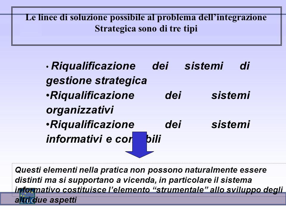 Riqualificazione dei sistemi di gestione strategica Riqualificazione dei sistemi organizzativi Riqualificazione dei sistemi informativi e contabili Le