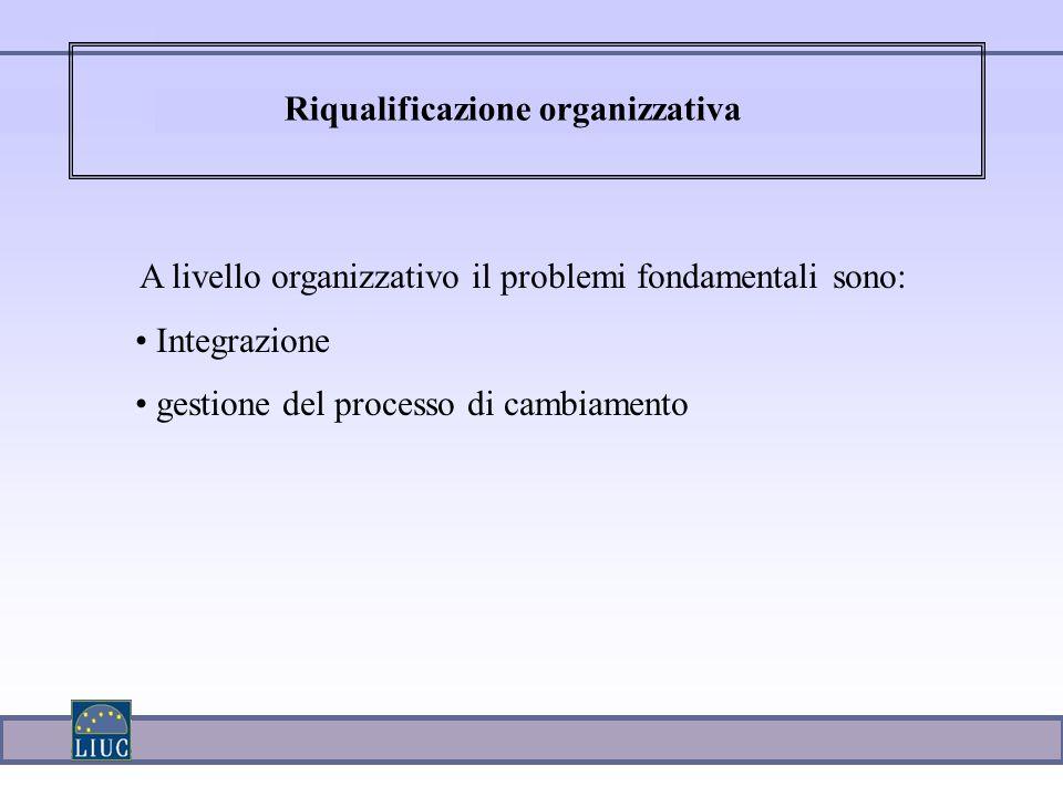 Riqualificazione organizzativa A livello organizzativo il problemi fondamentali sono: Integrazione gestione del processo di cambiamento