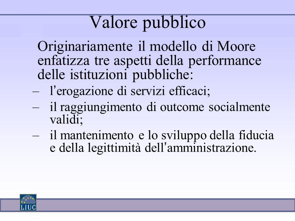 Valore pubblico Originariamente il modello di Moore enfatizza tre aspetti della performance delle istituzioni pubbliche: –l ' erogazione di servizi efficaci; –il raggiungimento di outcome socialmente validi; –il mantenimento e lo sviluppo della fiducia e della legittimità dell ' amministrazione.