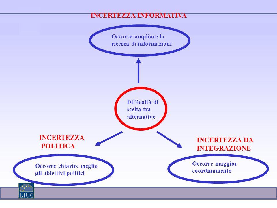 Difficoltà di scelta tra alternative Occorre ampliare la ricerca di informazioni Occorre chiarire meglio gli obiettivi politici Occorre maggior coordinamento INCERTEZZA POLITICA INCERTEZZA DA INTEGRAZIONE INCERTEZZA INFORMATIVA