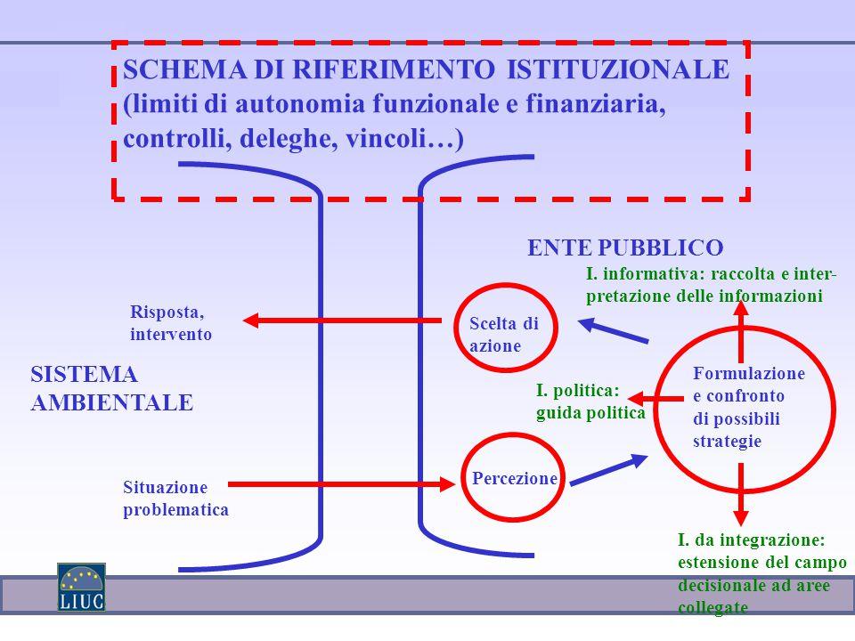SCHEMA DI RIFERIMENTO ISTITUZIONALE (limiti di autonomia funzionale e finanziaria, controlli, deleghe, vincoli…) SISTEMA AMBIENTALE ENTE PUBBLICO Perc