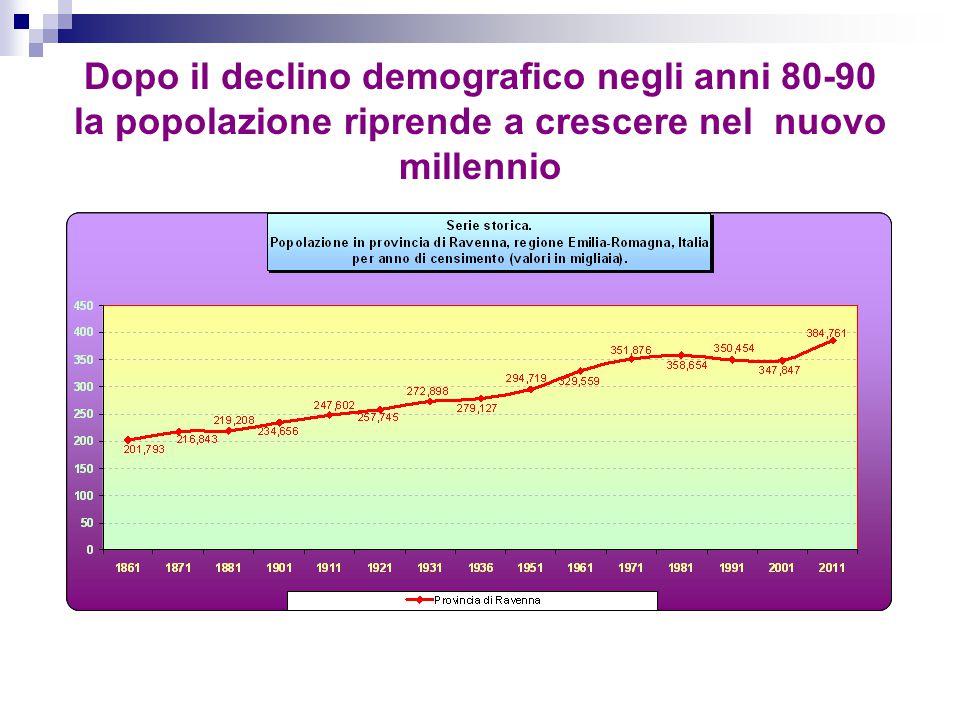 Dopo il declino demografico negli anni 80-90 la popolazione riprende a crescere nel nuovo millennio