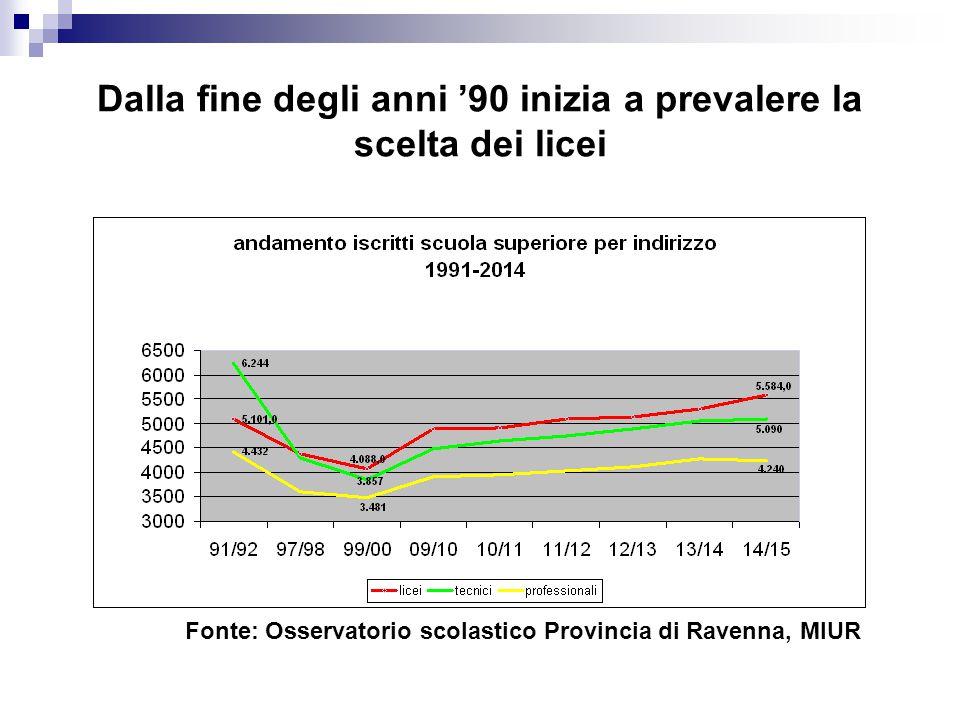 Dalla fine degli anni '90 inizia a prevalere la scelta dei licei Fonte: Osservatorio scolastico Provincia di Ravenna, MIUR