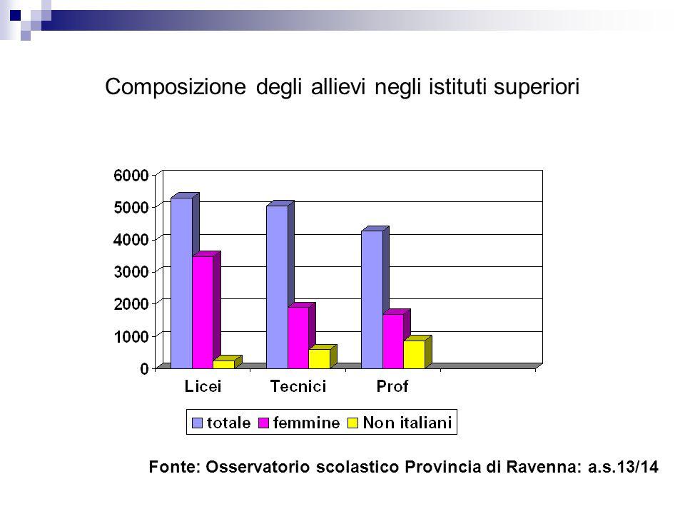 I censimenti fotografano i cambiamenti nel livello di istruzione della popolazione Fonte: Istat, censimento generale della popolazione