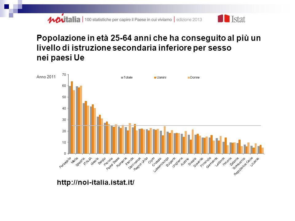 Popolazione in età 25-64 anni che ha conseguito al più un livello di istruzione secondaria inferiore per sesso nei paesi Ue Anno 2011 (valori percentuali) http://noi-italia.istat.it/
