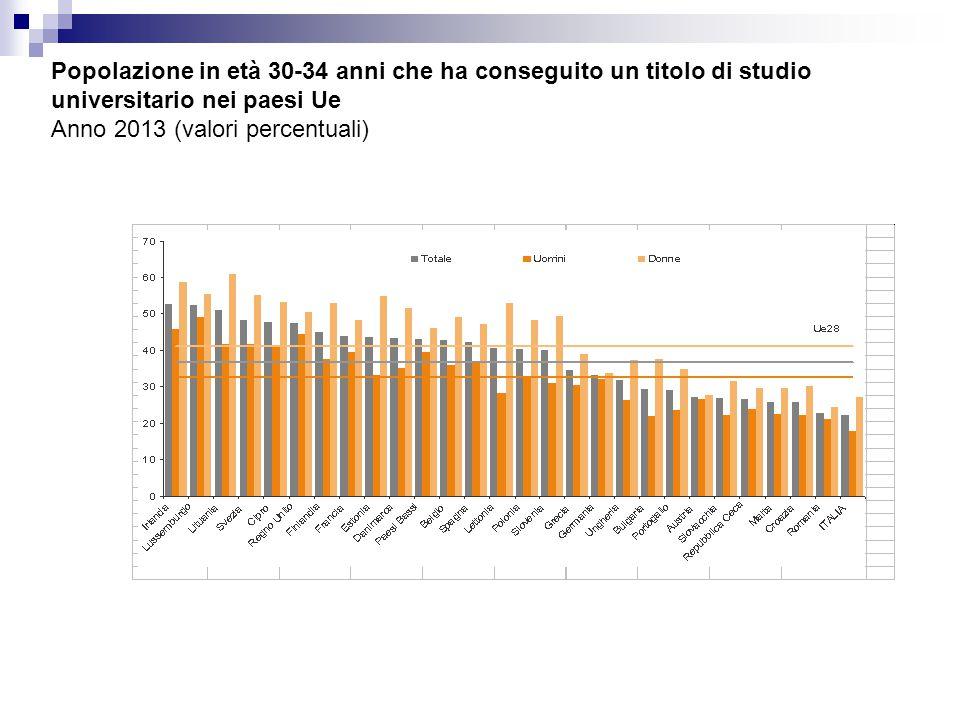 In calo il tasso di iscrizione all'università Fonte: MIUR, ISTAT