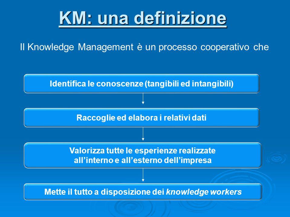 KM: una definizione Il Knowledge Management è un processo cooperativo che Identifica le conoscenze (tangibili ed intangibili) Raccoglie ed elabora i dati ad esse relativi Raccoglie ed elabora i relativi dati Valorizza tutte le esperienze realizzate all'interno e all'esterno dell'impresa Mette il tutto a disposizione dei knowledge workers