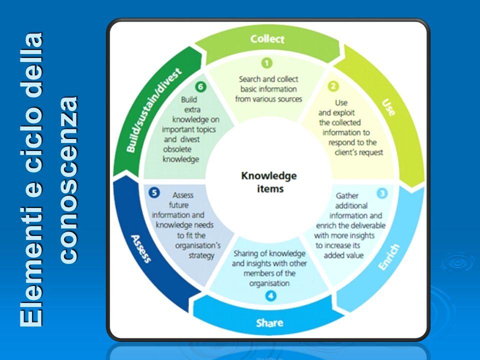 Elementi e ciclo della conoscenza