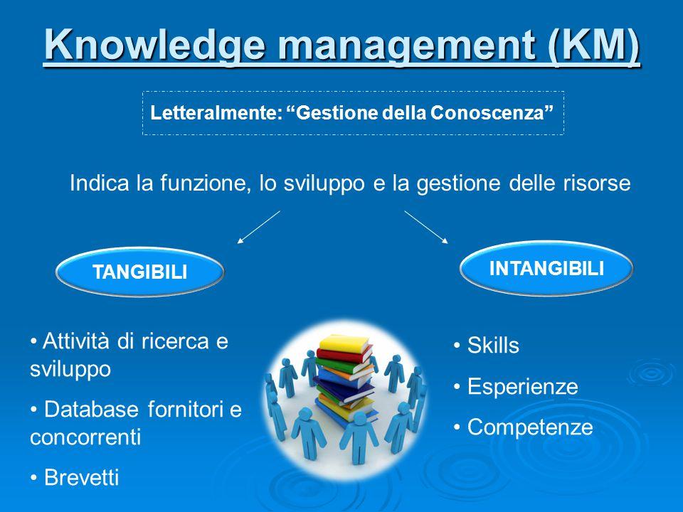 Knowledge management (KM) Letteralmente: Gestione della Conoscenza Indica la funzione, lo sviluppo e la gestione delle risorse TANGIBILI INTANGIBILI Attività di ricerca e sviluppo Database fornitori e concorrenti Brevetti Skills Esperienze Competenze