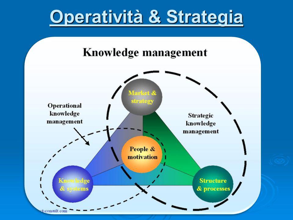 Operatività & Strategia