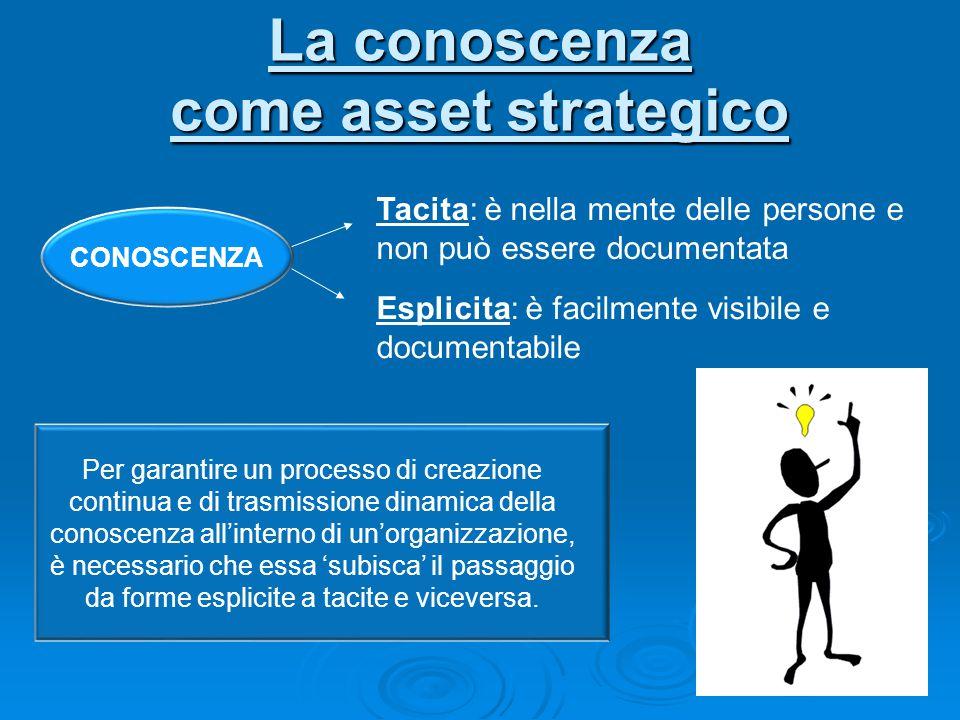 La conoscenza come asset strategico CONOSCENZA Tacita: è nella mente delle persone e non può essere documentata Esplicita: è facilmente visibile e doc